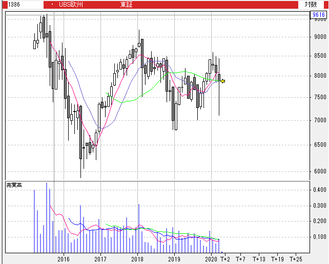 【1386】UBS ETF 欧州株 (MSCI ヨーロッパ)