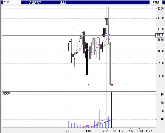 【2513】NEXT FUNDS 外国株式・MSCI‐KOKUSAI指数(為替ヘッジなし)連動型上場投信