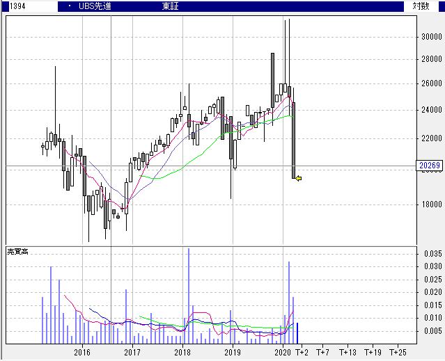 【1394】UBS ETF 先進国株 (MSCIワールド)