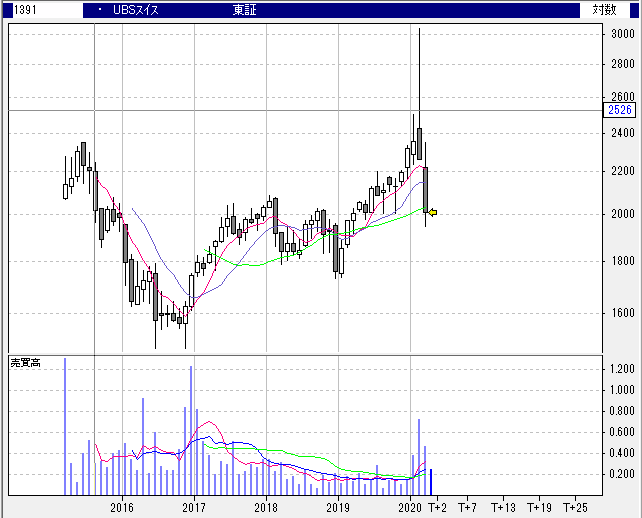 【1391】UBS ETF スイス株 (MSCIスイス20/35)