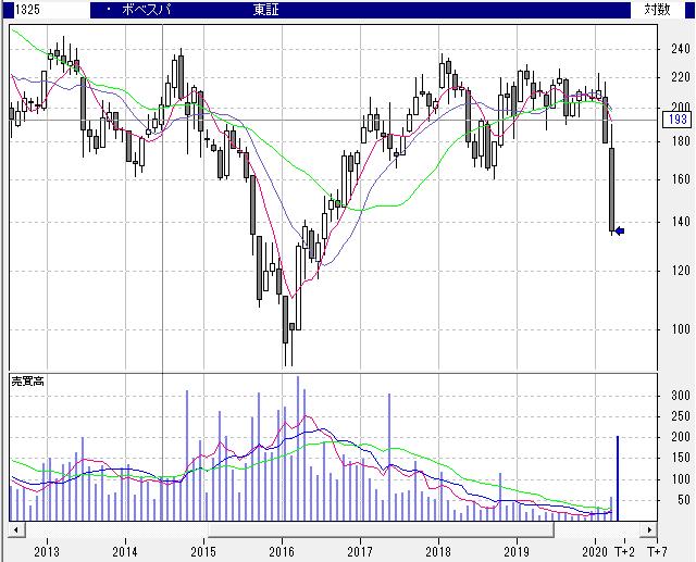 【1325】NEXT FUNDS ブラジル株式指数・ボベスパ連動型上場投信