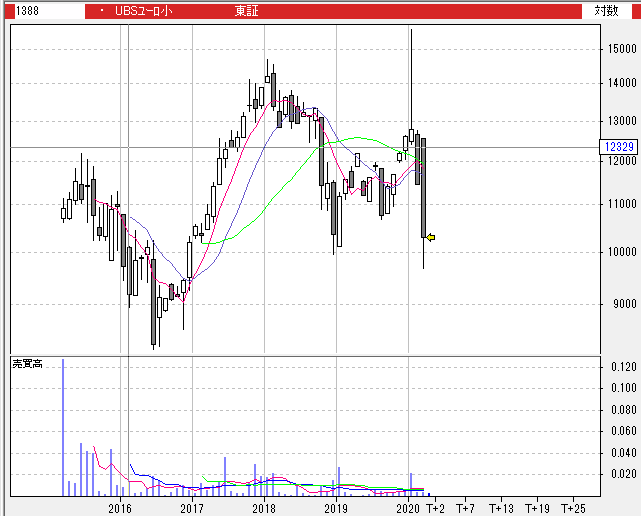 【1388】UBS ETF ユーロ圏小型株 (MSCI EMU小型株)