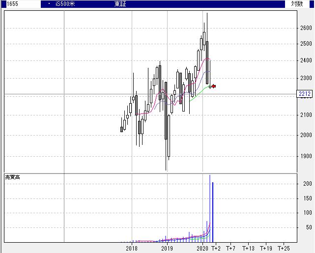 【1655】iシェアーズ S&P 500 米国株 ETF