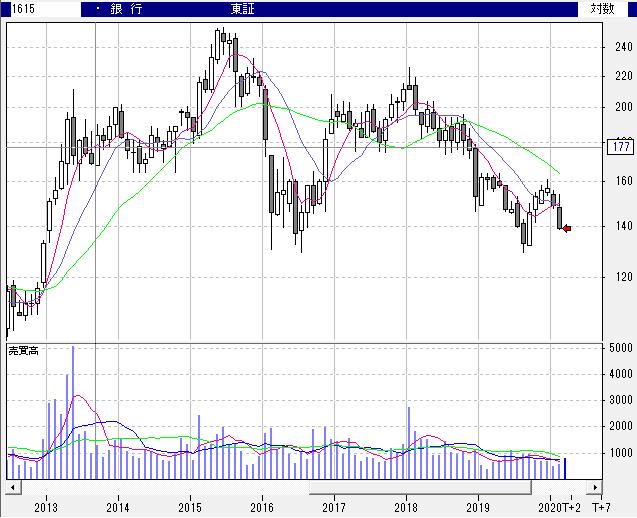 【1615】東証銀行業株価指数連動型上場投資信託