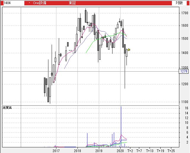 【1484】One ETF JPX/S&P 設備・人材投資指数
