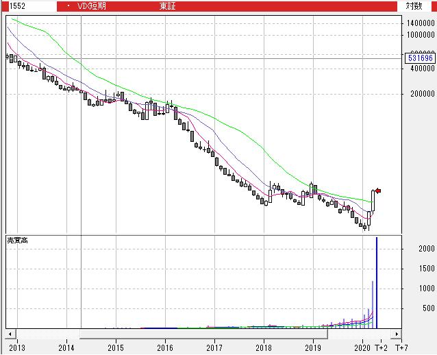 【1552】国際のETF VIX短期先物指数
