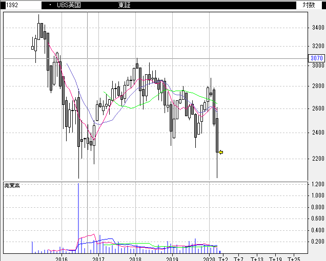 【1392】UBS ETF 英国株 (MSCI英国)
