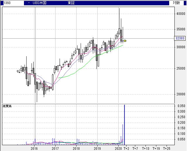 【1393】UBS ETF 米国株(MSCI米国)