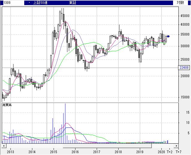 【1309】NEXT FUNDS ChinaAMC・中国株式・上証50連動型上場投信