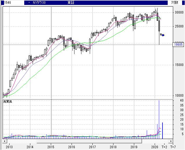 【1546】NEXT FUNDS ダウ・ジョーンズ工業株30種平均株価連動型上場投信