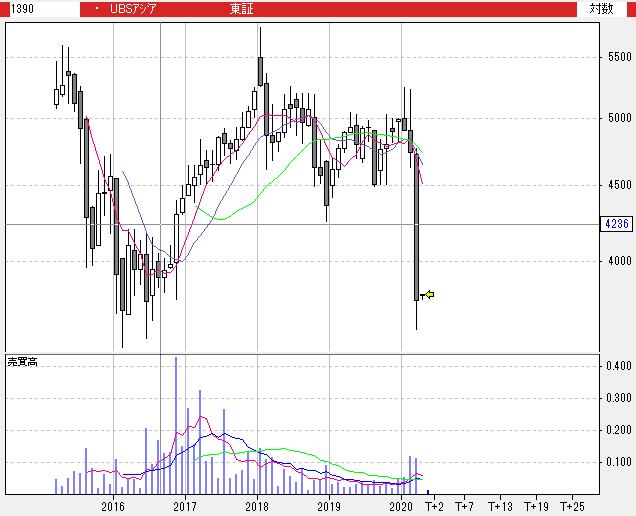 【1390】UBS ETF MSCIアジア太平洋株 (除く日本)