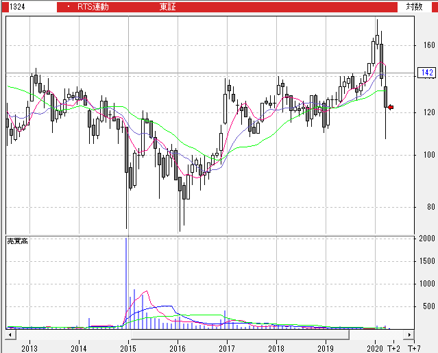 【1324】NEXT FUNDS ロシア株式指数・RTS連動型上場投信