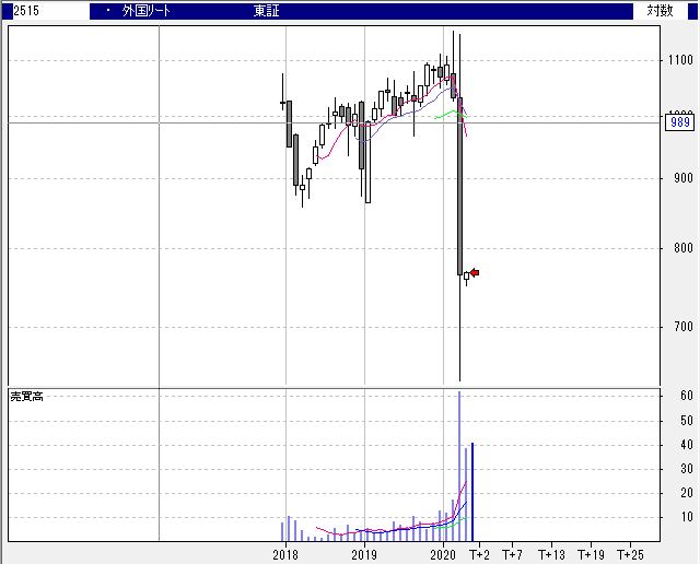 【2515】NEXT FUNDS 外国REIT・S&P先進国REIT指数(除く日本・為替ヘッジなし)連動型上場投信