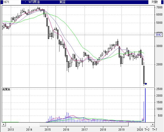 【1671】WTI原油価格連動型上場投信