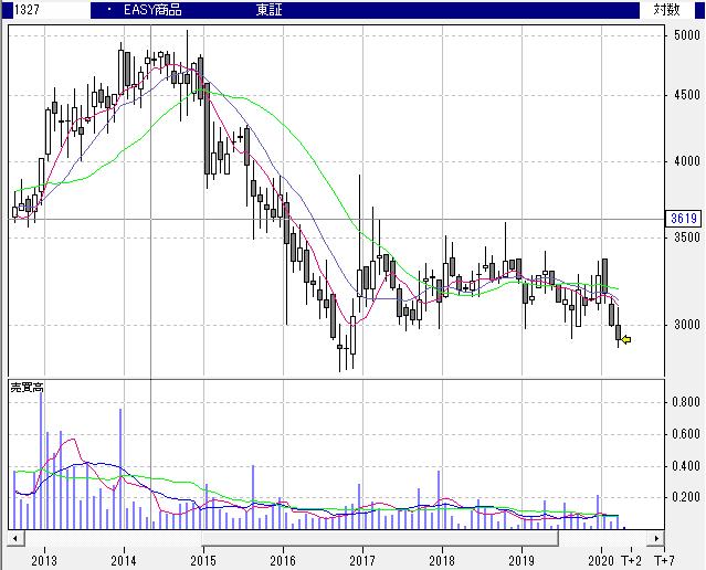 【1327】S&P GSCI商品指数エネルギー&メタル・キャップド・コンポーネント35/20・THEAM・イージーUCITS・ETFクラスA米ドル建受益証券