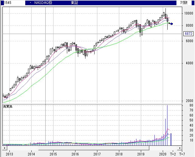 【1545】NEXT FUNDS NASDAQ-100連動型上場投信